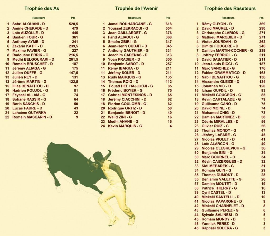 14_08_22_classements