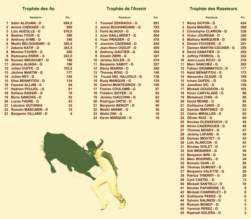 14_10_19_classements