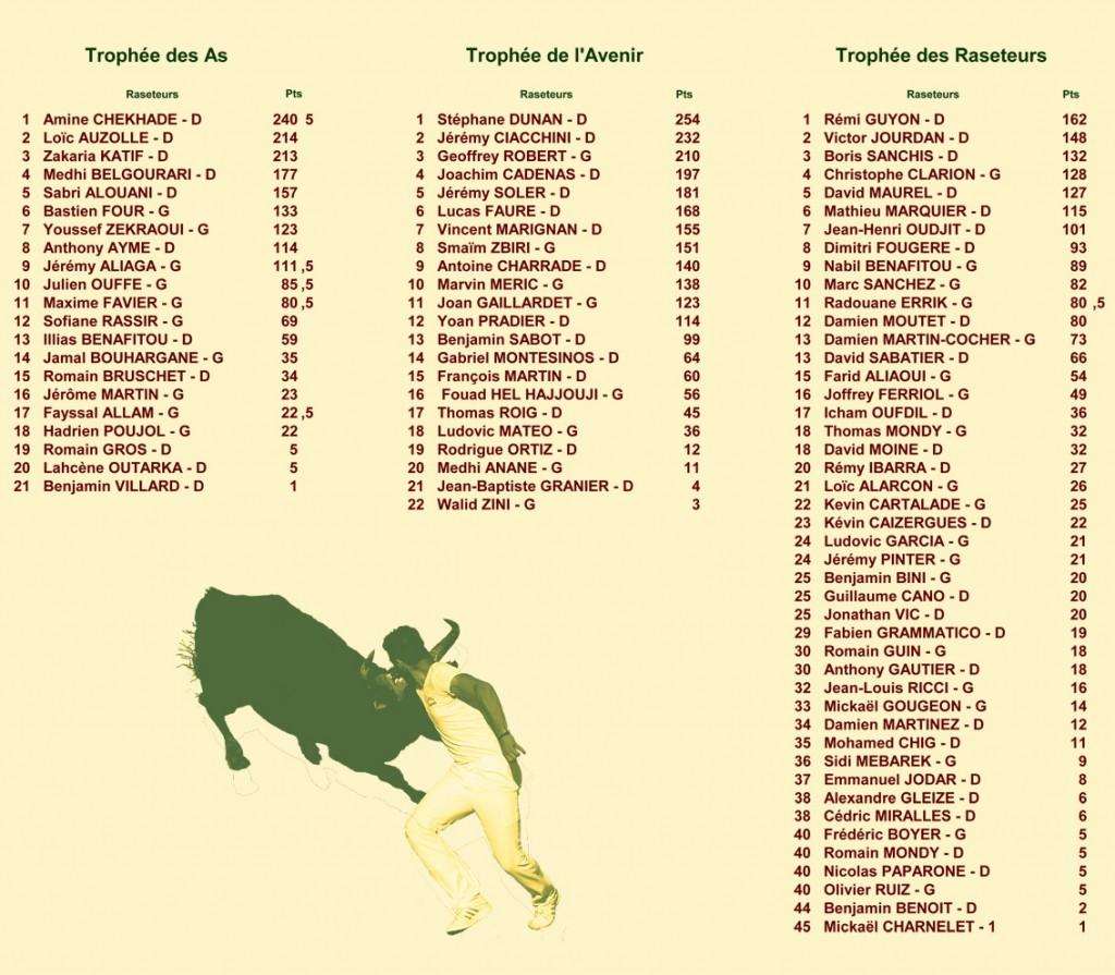 15_06_26_classements