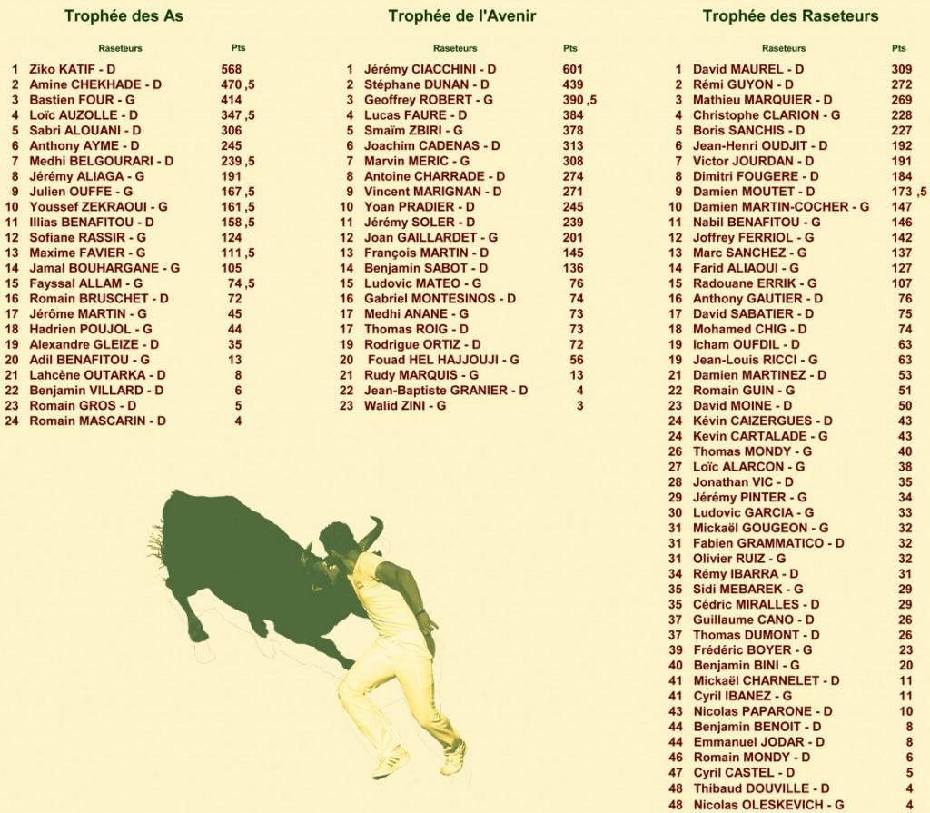 15_08_21_classements