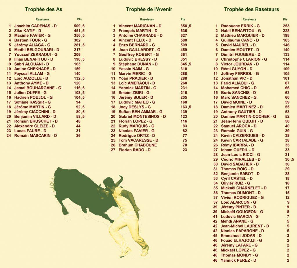 16_08_26_classements